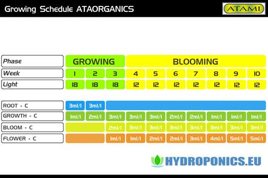 Hydroponics manuals videos hydroponics europe grow for Indoor gardening nutrients