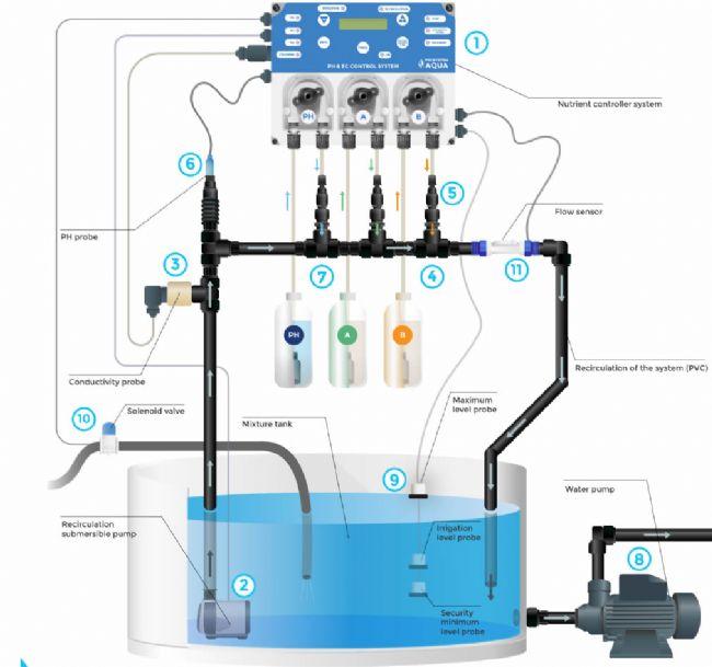 PH EC Controller PhConductivity Regulator and Dispenser