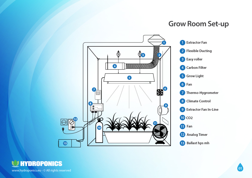 5. Setting Up The Grow Room
